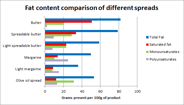 Fat spreads comparison image